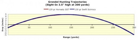 Illustration of Grendel trajectory