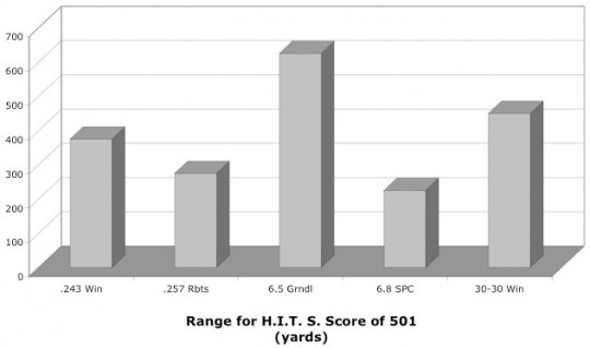 Chart showing that the Grendel has the longest range for satisfying the Hornady criteria for medium game.