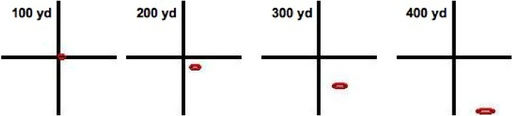 Figure 4. Looking through the crosshair, we see that a 10 mph wind from the left causes the 150 gr 30-30 bullet to drift right with increasing distance. The ellipse indicates error caused by misjudging wind speed by only 2 mph!