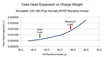 Case head expansion increases with pressure.