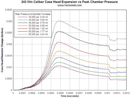 Time histories of case head diameter for a .243 Winchester for various peak pressures.