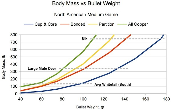 Figure 3. Minimum bullet Weight versus Body Mass of Typical North American Medium Game. Impact velocity must be within manufacturer's recommended range and the shot must go into the vital zone. Valid for most bullets for impact velocities between 2000 and 3000 fps. Some regions have animals that weigh much less than the typical maximum weights shown. Smaller bullets may still give adequate anchoring reliability for the lighter animals.