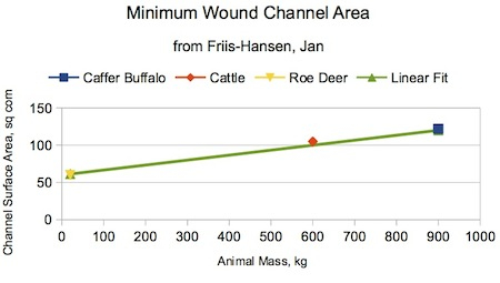 Figure B-3. Minimum Wound Channel Area per Friis-Hansen. Note that the trend would suggest a wound channel area of almost ten square inches (60 sq cm) for a zero-mass animal!