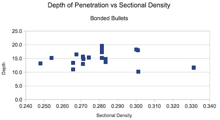 Figure D-1. In-Flight Sectional Density does not appear to be a parameter for penetration depth with expanding bullets.