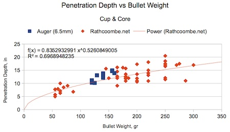 Figure D-2. Penetration Depth can be represented by a power function in the bullet weight.