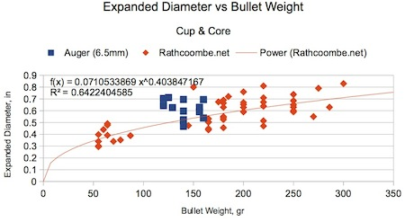 Figure D-3. Cup and Core bullet diameter is best modeled as a power function of the bullet's weight.