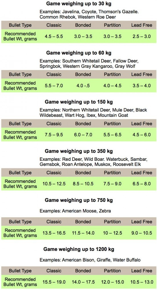 Table of recommended minimum bullet weights in the Metric system.