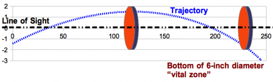 Figure 7. The 1.5 inch high at 100 yard sight-in allows the shooter to hold at the center of typical plinking targets (e.g., clay pigeon) to significant ranges while still keeping a good max range for vital zone hits while aiming at the top of the heart.
