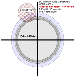 Figure 3. At least half of the bullets will miss the vital zone at peak trajectory.  Modest winds will cause more misses.  Cross hatched circle shows where a .243 Win sighted for MPR shot at 166 yd showing showing where most bullets will hit with 2 MOA accuracy will hit on 10