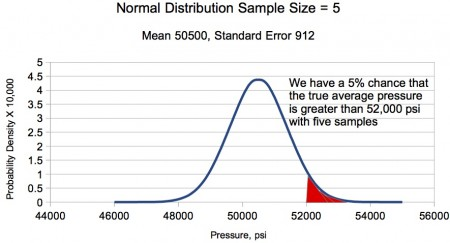 Figure 2. The normal distribution shows that by adopting a maximum working pressure of 50,000±500 psi and 5-shot strings, we have a 5% chance that the true average pressure exceeds the SAAMI maximum pressure exceeds 52,000 psi.