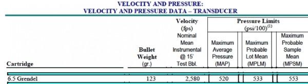 Figure 1.  Typical Cartridge performance description.