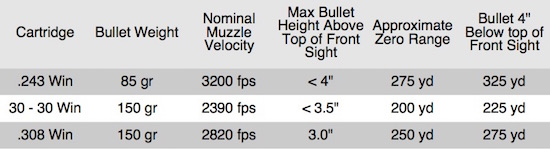 "Table 2. Nominal Drops for Scope-Sighted Rifles Zeroed 3"" High at 100 Yards. This zero keeps the bullet well within the vital zone to past 200 yards for most cartridges. Shots taken out to 300 yards are feasible with moderate adjustments for wind and elevation."