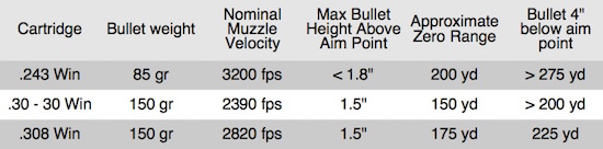 "Table 2. Nominal Drops for Scope-Sighted Rifles Zeroed 1.5"" High at 100 Yards. This zero keeps the bullet well within the vital zone to past 200 yards for most cartridges. Shots taken out to 300 yards are feasible with moderate adjustments for wind and elevation."